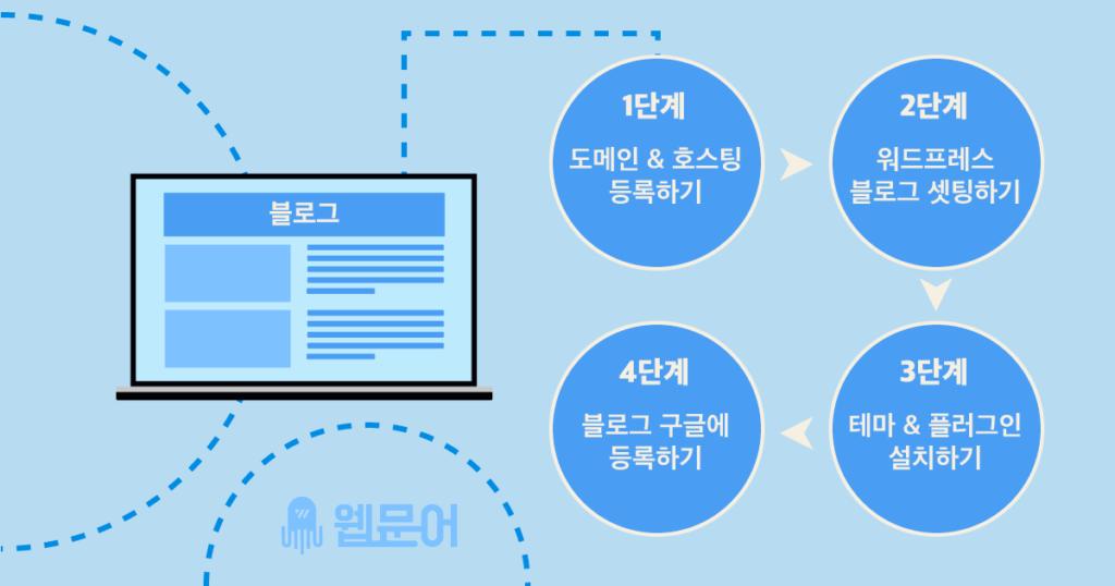 워드프레스 블로그 만들기 4단계
