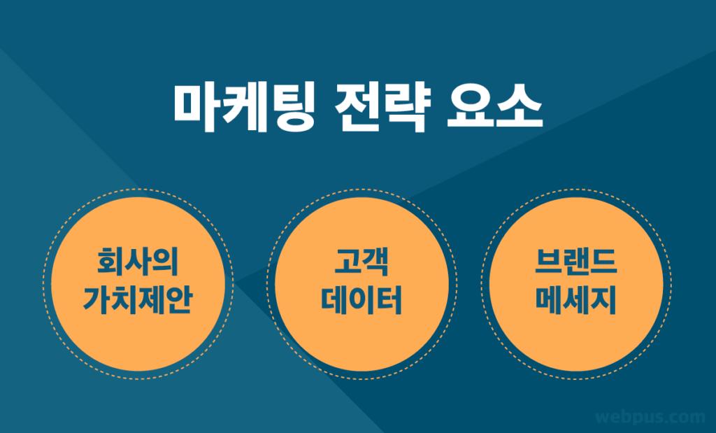 마케팅 전략 종류 및 사례